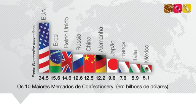 Brasil deve assumir vice-liderança no setor de confectionery até 2016
