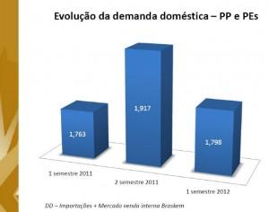 Evolução da demanda doméstica – PP e PEs