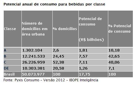 Consumo de bebidas deve movimentar mais de R$ 17 bilhões até o fim do ano