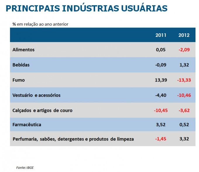 Dados do setor de embalagens em 2012