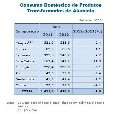 Brasil consome 1.428 mil toneladas de produtos de alumínio em 2012
