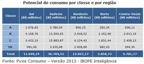 Potencial de consumo por classe e por região