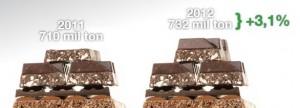 Setor brasileiro de chocolate mostra força com crescimento em 2012
