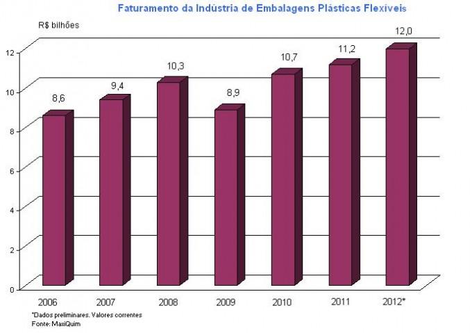 Setor de embalagens flexíveis tem crescimento modesto em 2012, mas está otimista com 2013
