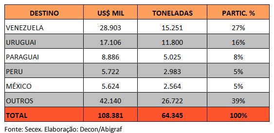 Mercado gráfico brasileiro: exportações e importações de embalagens impressas