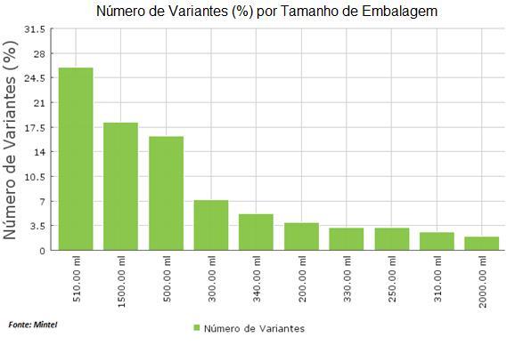 Vendas de água crescem 10% em volume no primeiro semestre
