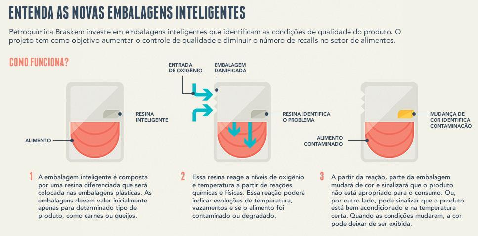 Embalagem que alerta se alimento está contaminado deve ser realidade no Brasil