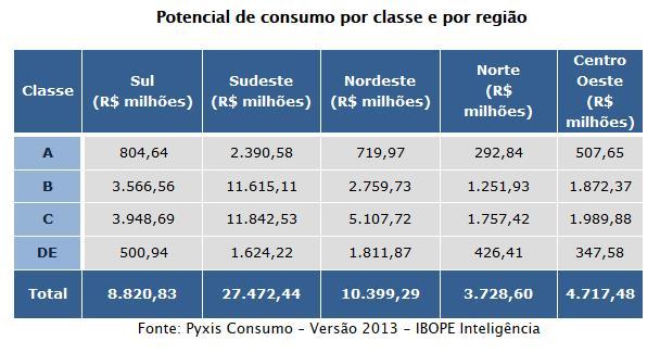 Brasileiros devem gastar RS 55 bilhões com produtos de beleza neste ano