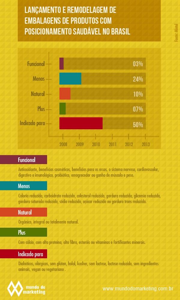 Mercados de saudabilidade e bem-estar crescem também no Brasil