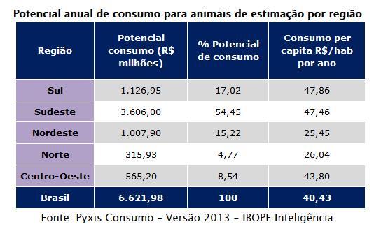 Gastos com animais de estimação vão movimentar mais de R$ 6 bilhões no Brasil