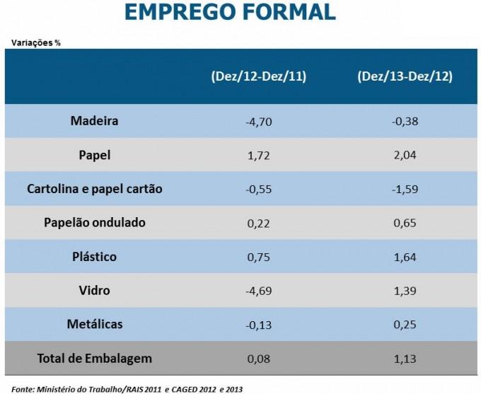 Associação Brasileira de Embalagem apresenta balanço do setor