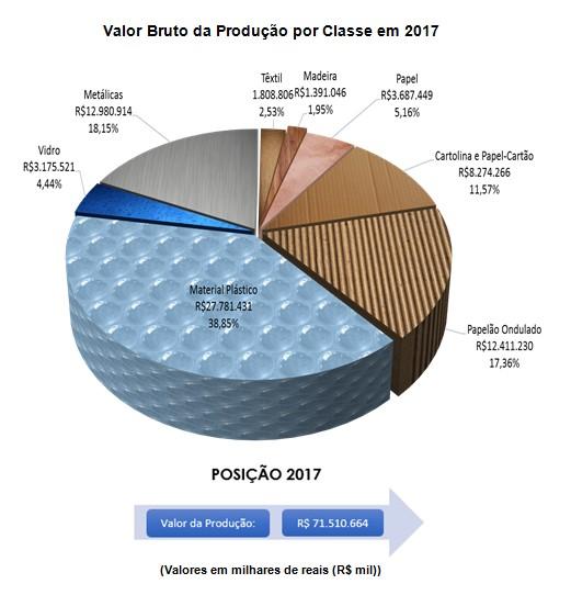 d06df3c14ea43 Setor de Embalagem prevê crescimento de 2,96% em 2018, maior do que ...