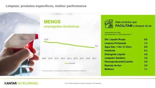 Com brasileiro gastando cada vez menos com empregadas domésticas, produtos de limpeza com mais propriedades se destacam