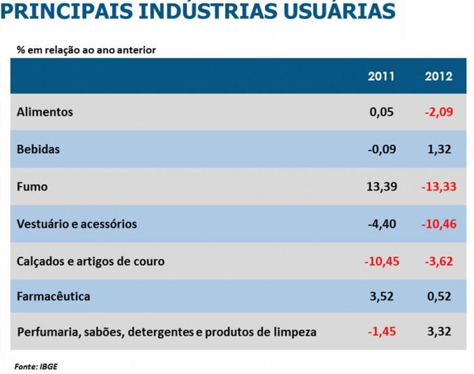 Principais Indústrias Usuárias
