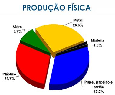 PRODUÇÃO FÍSICA