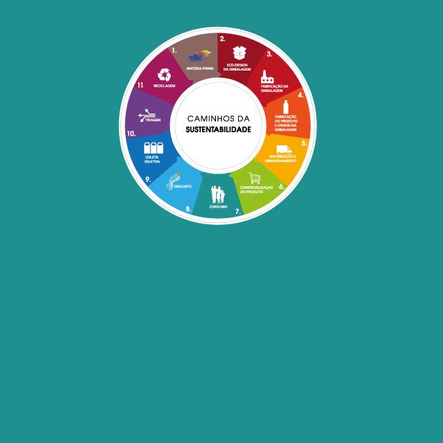 Caminhos da Sustentabilidade